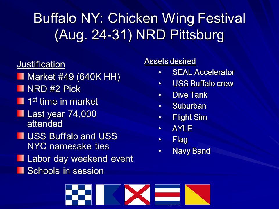 Buffalo NY: Chicken Wing Festival (Aug.