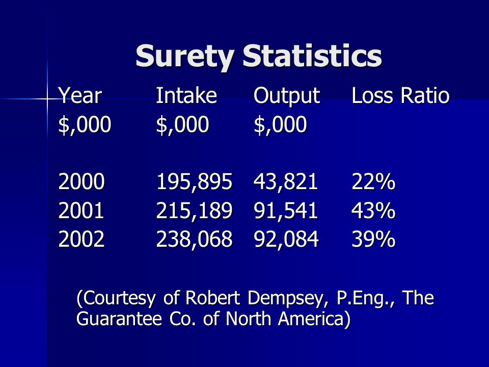 Surety Statistics YearIntakeOutputLoss Ratio $,000$,000$,000 2000195,89543,82122% 2001215,18991,54143% 2002238,06892,08439% (Courtesy of Robert Dempsey, P.Eng., The Guarantee Co.
