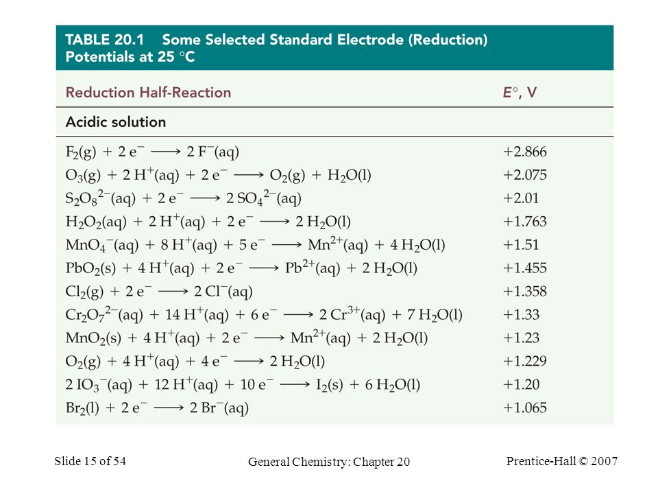 Prentice-Hall © 2007 General Chemistry: Chapter 20 Slide 15 of 54 Standard Reduction Potentials