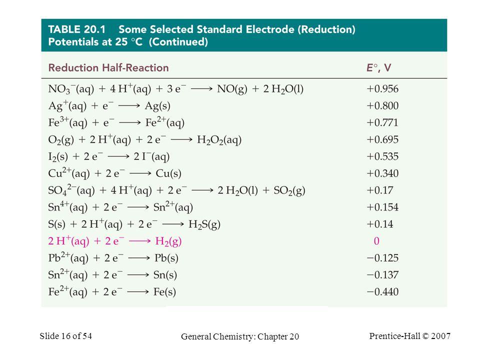 Prentice-Hall © 2007 General Chemistry: Chapter 20 Slide 16 of 54