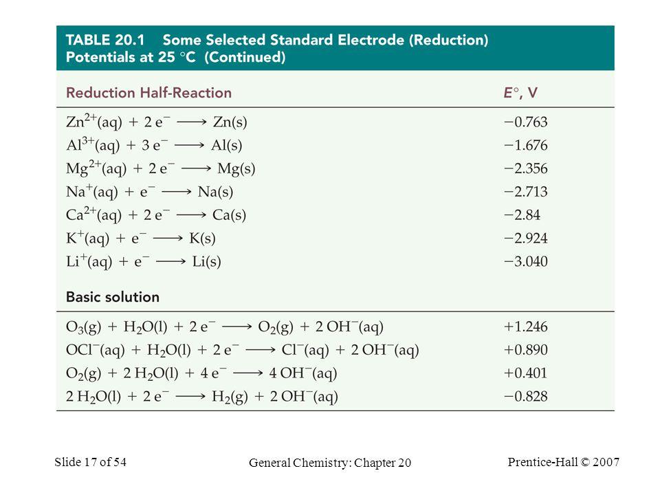 Prentice-Hall © 2007 General Chemistry: Chapter 20 Slide 17 of 54