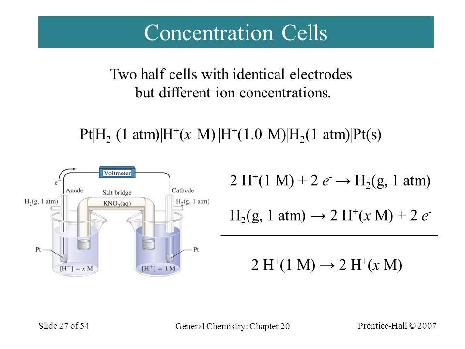 Prentice-Hall © 2007 General Chemistry: Chapter 20 Slide 27 of 54 Concentration Cells Two half cells with identical electrodes but different ion conce