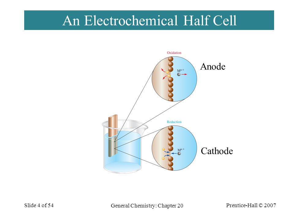 Prentice-Hall © 2007 General Chemistry: Chapter 20 Slide 4 of 54 An Electrochemical Half Cell Anode Cathode