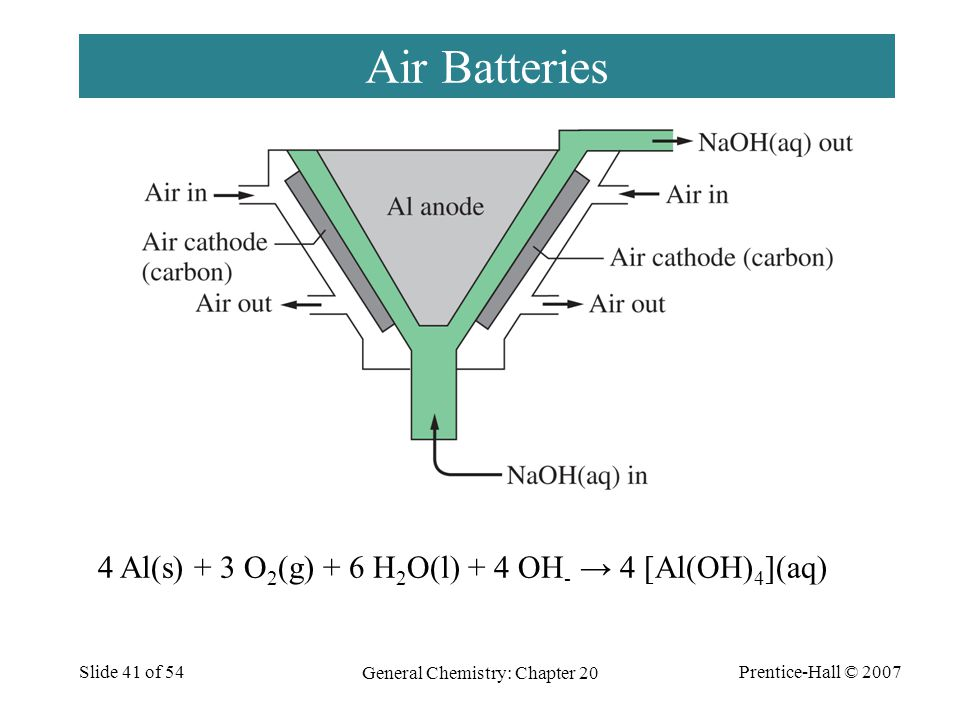 Prentice-Hall © 2007 General Chemistry: Chapter 20 Slide 41 of 54 Air Batteries 4 Al(s) + 3 O 2 (g) + 6 H 2 O(l) + 4 OH - → 4 [Al(OH) 4 ](aq)