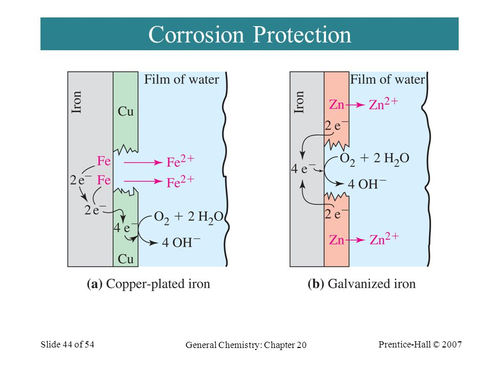 Prentice-Hall © 2007 General Chemistry: Chapter 20 Slide 44 of 54 Corrosion Protection