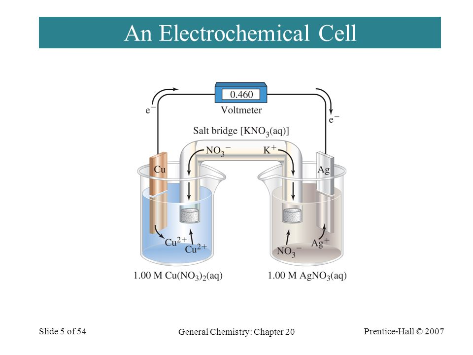 Prentice-Hall © 2007 General Chemistry: Chapter 20 Slide 5 of 54 An Electrochemical Cell