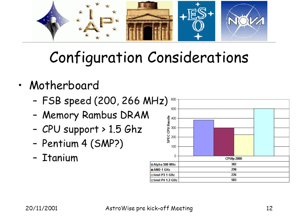 20/11/2001AstroWise pre kick-off Meeting12 Configuration Considerations Motherboard –FSB speed (200, 266 MHz) –Memory Rambus DRAM –CPU support > 1.5 Ghz –Pentium 4 (SMP?) –Itanium