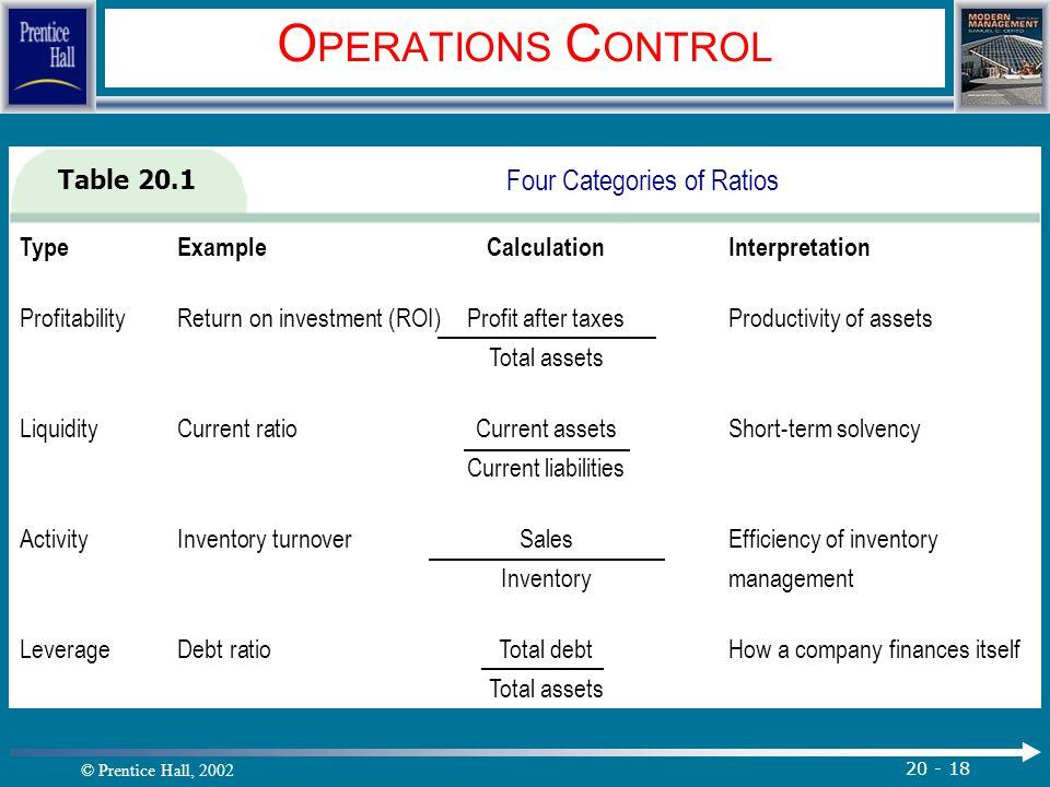 © Prentice Hall, 2002 20 - 18 O PERATIONS C ONTROL Table 20.1 Four Categories of Ratios TypeExampleCalculationInterpretation ProfitabilityReturn on in
