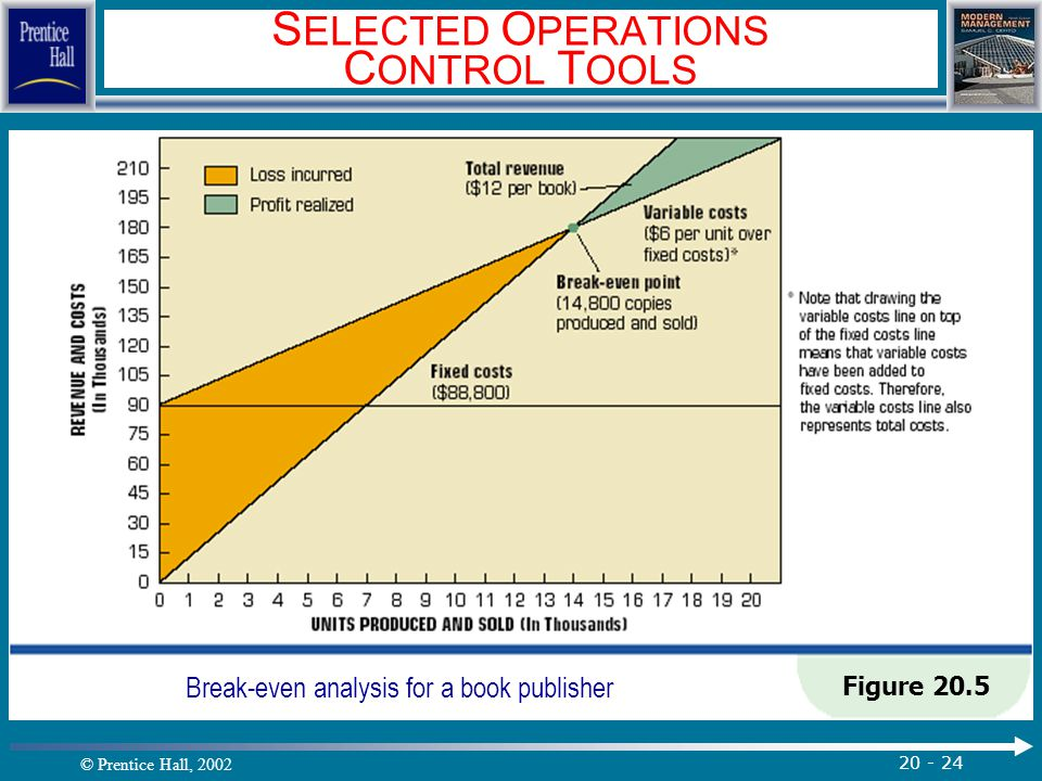 © Prentice Hall, 2002 20 - 24 S ELECTED O PERATIONS C ONTROL T OOLS Figure 20.5 Break-even analysis for a book publisher.