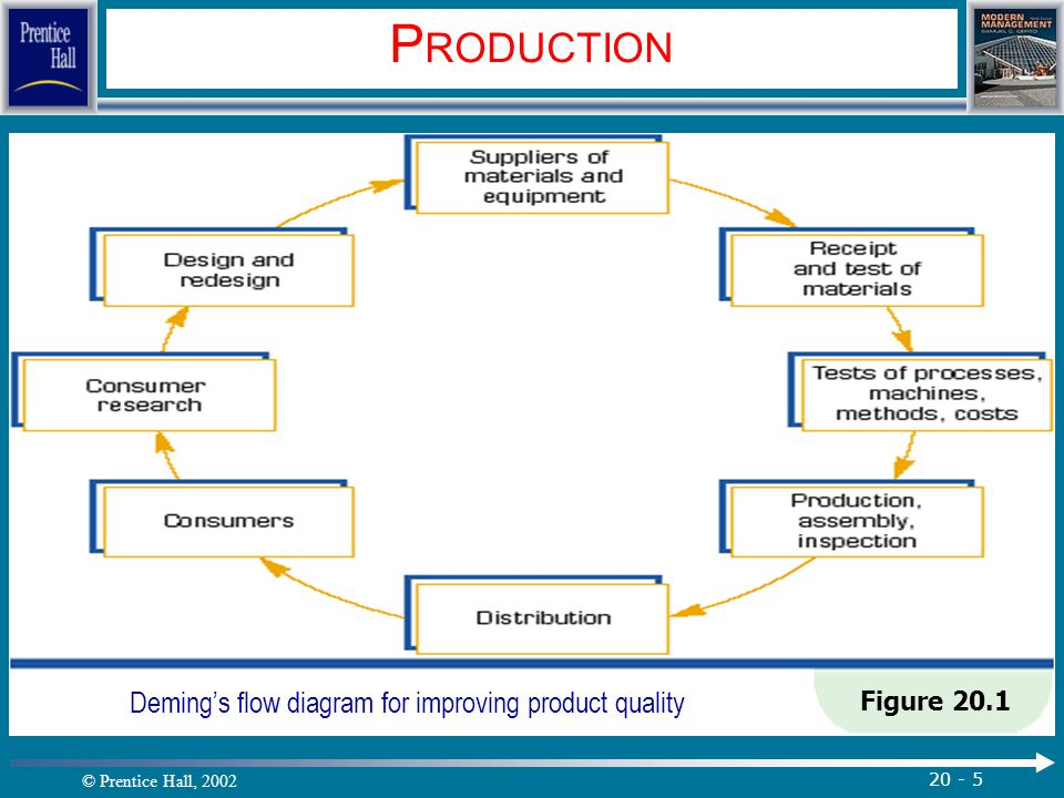 © Prentice Hall, 2002 20 - 5 P RODUCTION Figure 20.1 Deming's flow diagram for improving product quality.