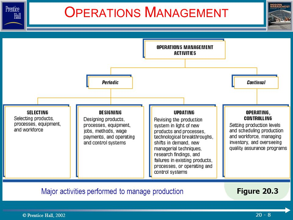 © Prentice Hall, 2002 20 - 9 O PERATIONS M ANAGEMENT Operations Management Considerations (con't) Capacity Strategy Capacity flexibility Steps in Capacity Decisions: 1.