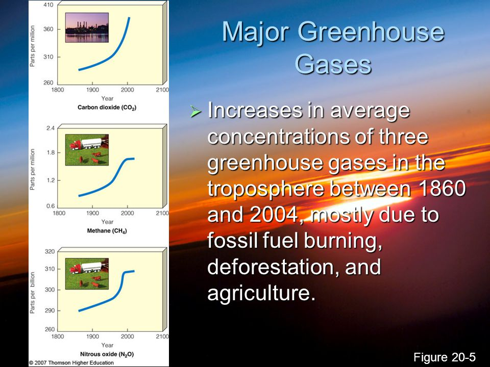 Major Greenhouse Gases  Increases in average concentrations of three greenhouse gases in the troposphere between 1860 and 2004, mostly due to fossil