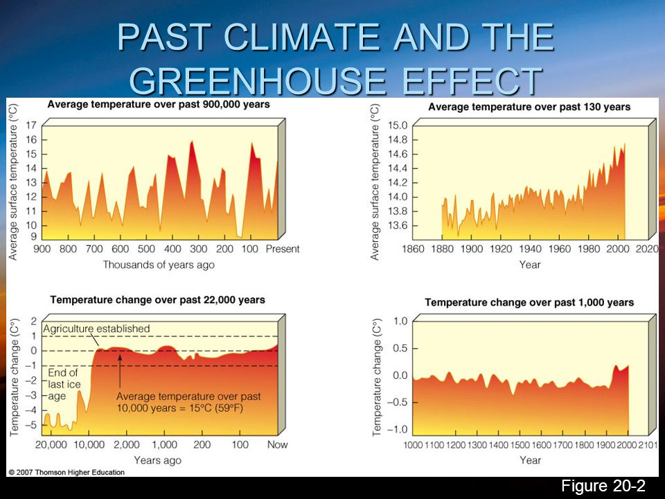 PAST CLIMATE AND THE GREENHOUSE EFFECT Figure 20-2