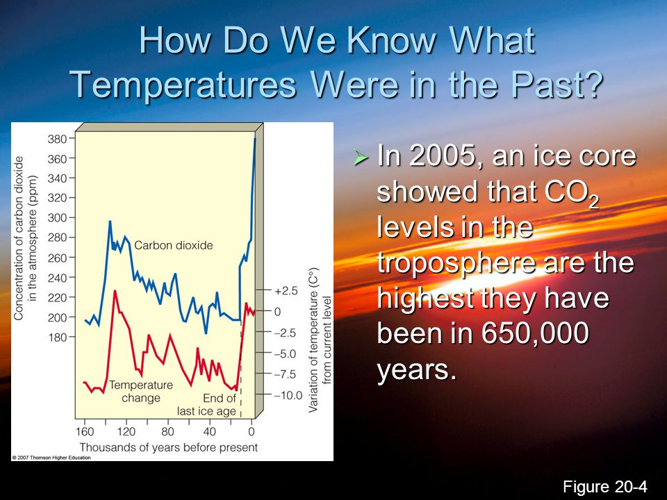 How Do We Know What Temperatures Were in the Past?  In 2005, an ice core showed that CO 2 levels in the troposphere are the highest they have been in