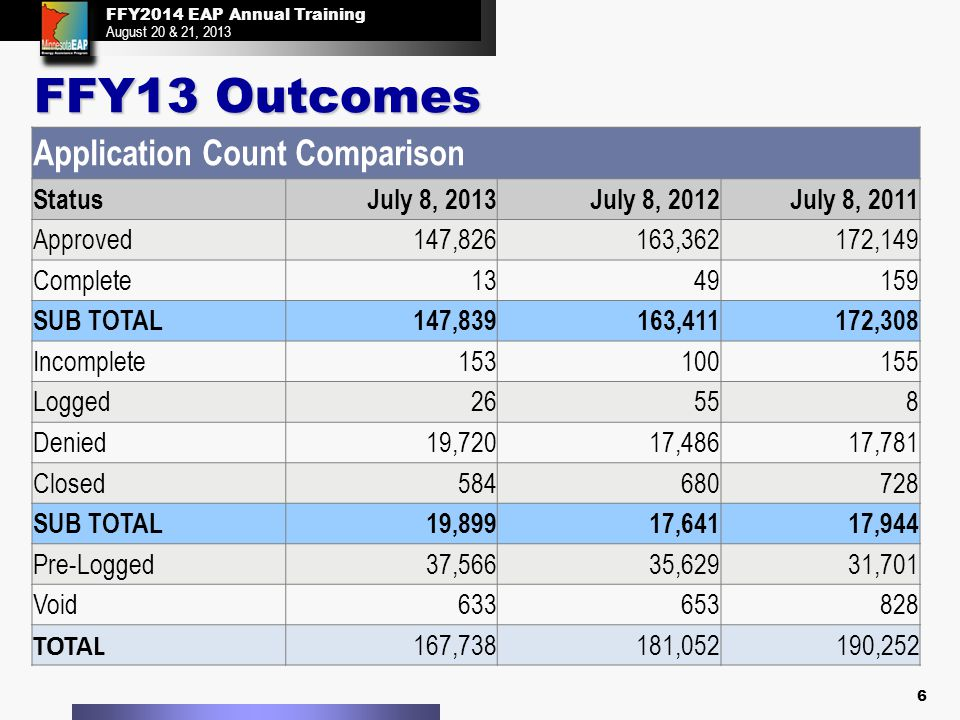 FFY2014 EAP Annual Training August 20 & 21, 2013 FFY2014 EAP Annual Training August 20 & 21, 2013 FFY13 Outcomes 6 Application Count Comparison StatusJuly 8, 2013July 8, 2012July 8, 2011 Approved147,826163,362172,149 Complete1349159 SUB TOTAL147,839163,411172,308 Incomplete153100155 Logged26558 Denied19,72017,48617,781 Closed584680728 SUB TOTAL19,89917,64117,944 Pre-Logged37,56635,62931,701 Void633653828 TOTAL 167,738181,052190,252