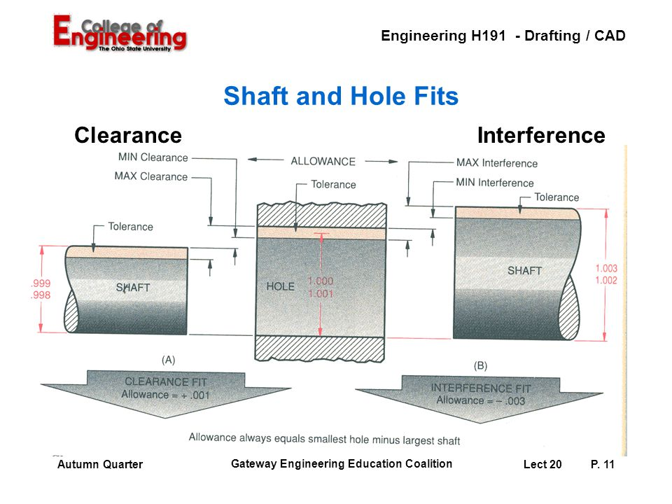 Engineering H191 - Drafting / CAD Gateway Engineering Education Coalition Lect 20P. 11Autumn Quarter Shaft and Hole Fits ClearanceInterference