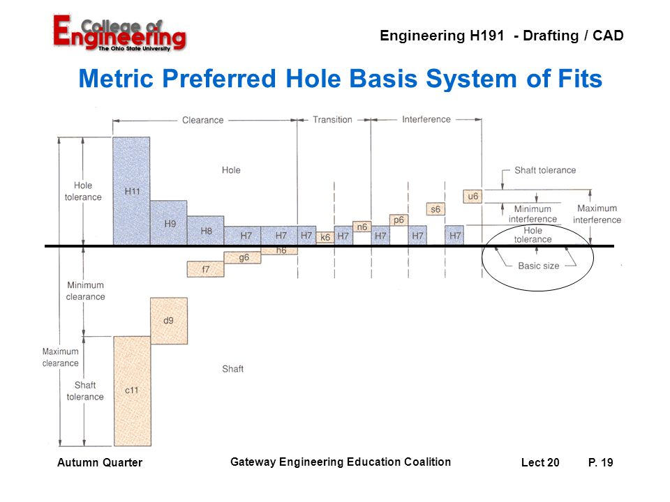 Engineering H191 - Drafting / CAD Gateway Engineering Education Coalition Lect 20P. 19Autumn Quarter Metric Preferred Hole Basis System of Fits
