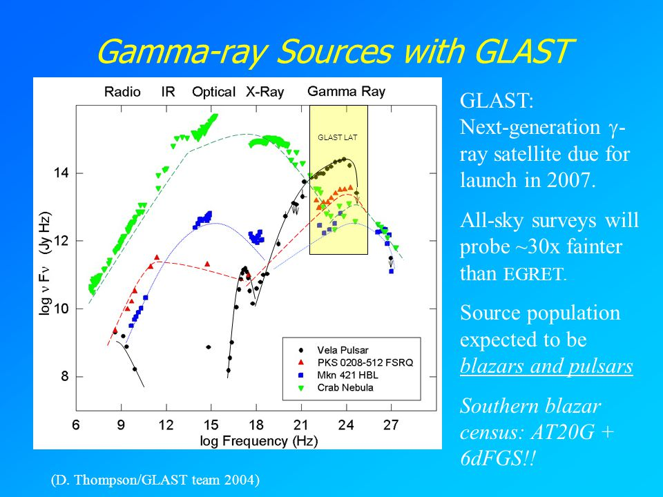 Gamma-ray Sources with GLAST GLAST LAT (D.