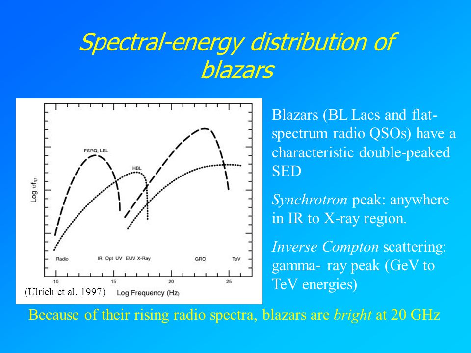 Spectral-energy distribution of blazars Blazars (BL Lacs and flat- spectrum radio QSOs) have a characteristic double-peaked SED Synchrotron peak: anywhere in IR to X-ray region.