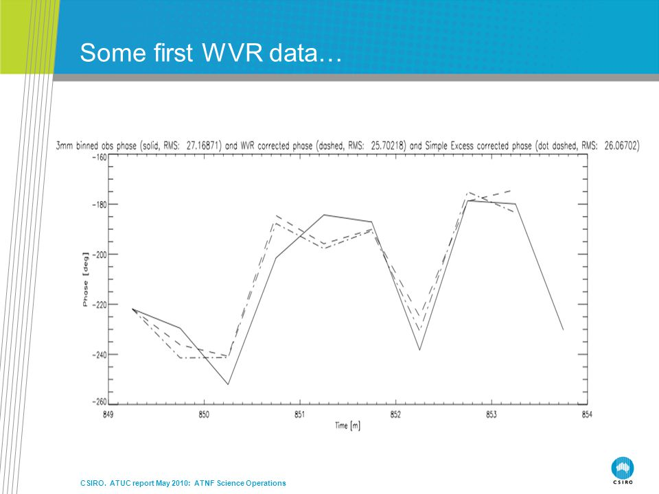 Some first WVR data… CSIRO. ATUC report May 2010: ATNF Science Operations
