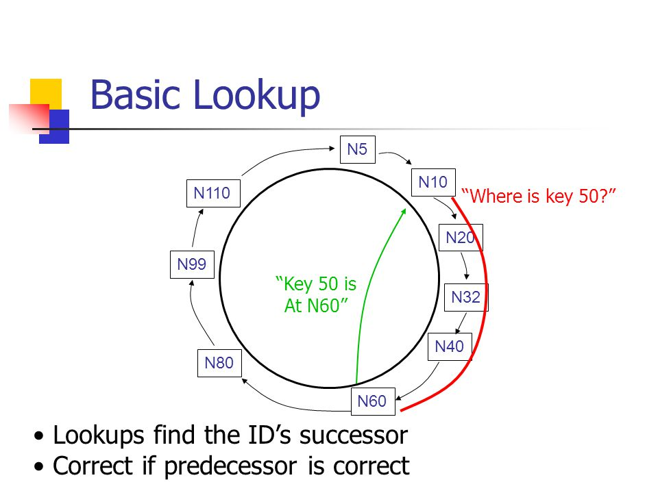 Basic Lookup N32 N10 N5 N20 N110 N99 N80 N60 N40 Where is key 50 Key 50 is At N60 Lookups find the ID's successor Correct if predecessor is correct