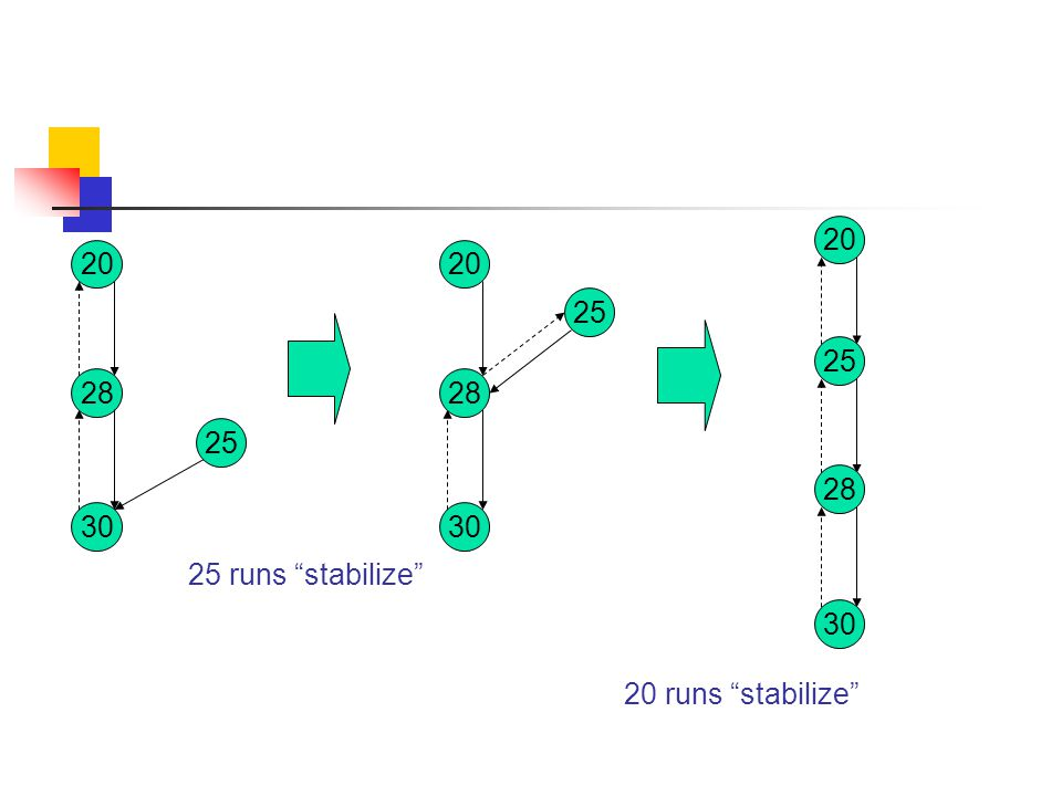 20 30 28 25 25 runs stabilize 20 30 28 25 30 28 20 20 runs stabilize