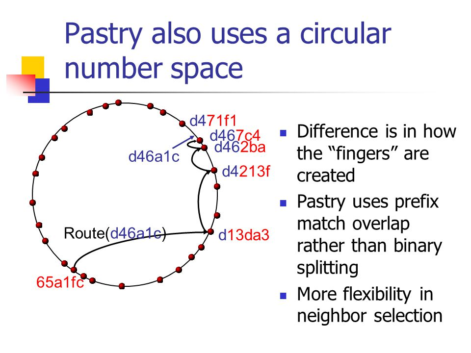 Pastry also uses a circular number space Difference is in how the fingers are created Pastry uses prefix match overlap rather than binary splitting More flexibility in neighbor selection d46a1c Route(d46a1c) d462ba d4213f d13da3 65a1fc d467c4 d471f1