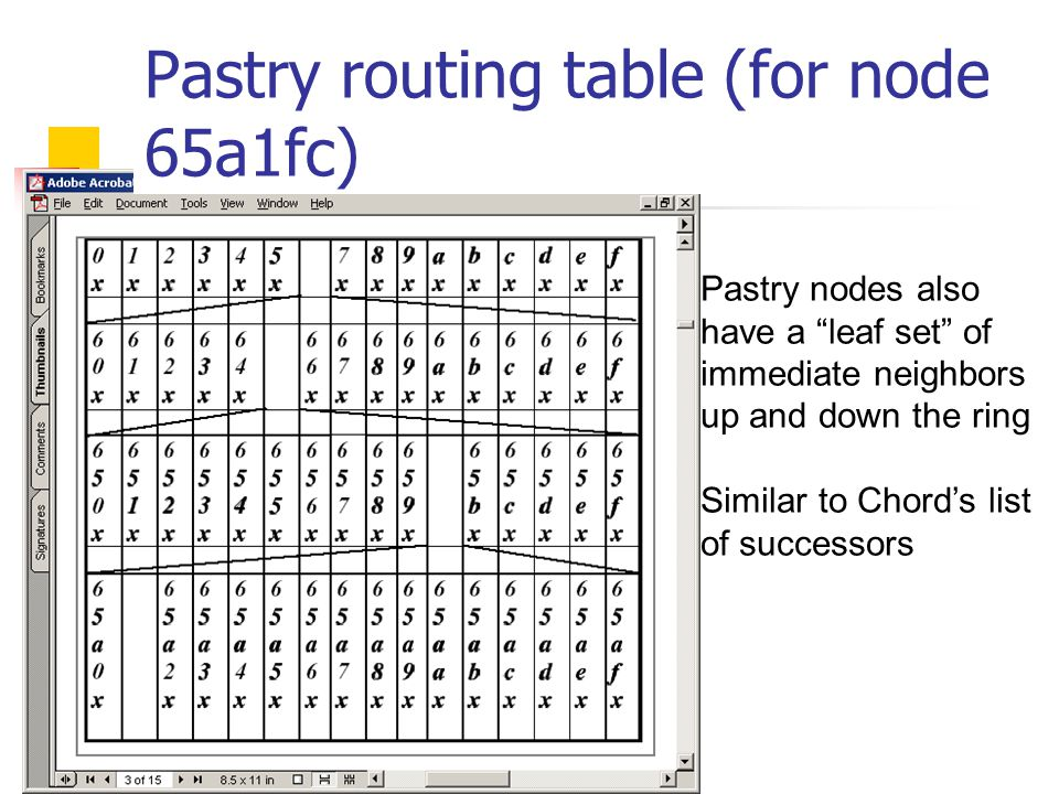 Pastry routing table (for node 65a1fc) Pastry nodes also have a leaf set of immediate neighbors up and down the ring Similar to Chord's list of successors