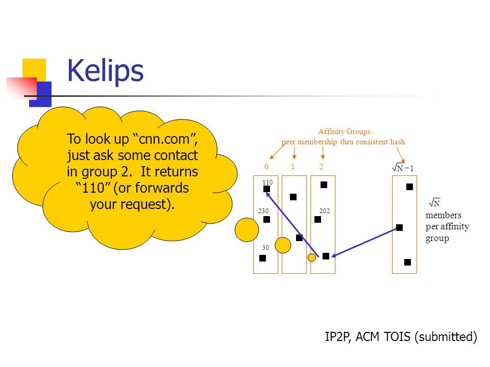 Kelips 012 30 110 230202 Affinity Groups: peer membership thru consistent hash 1N  N members per affinity group To look up cnn.com , just ask some contact in group 2.