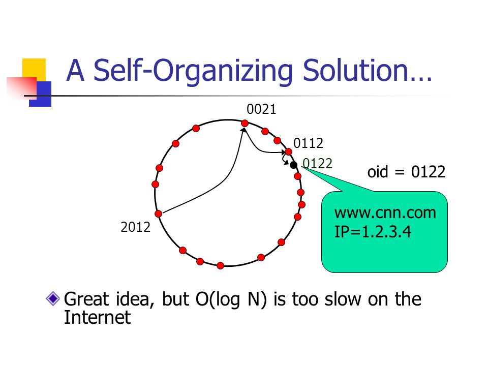 0122 A Self-Organizing Solution… oid = 0122 2012 0021 0112 www.cnn.com IP=1.2.3.4 Great idea, but O(log N) is too slow on the Internet