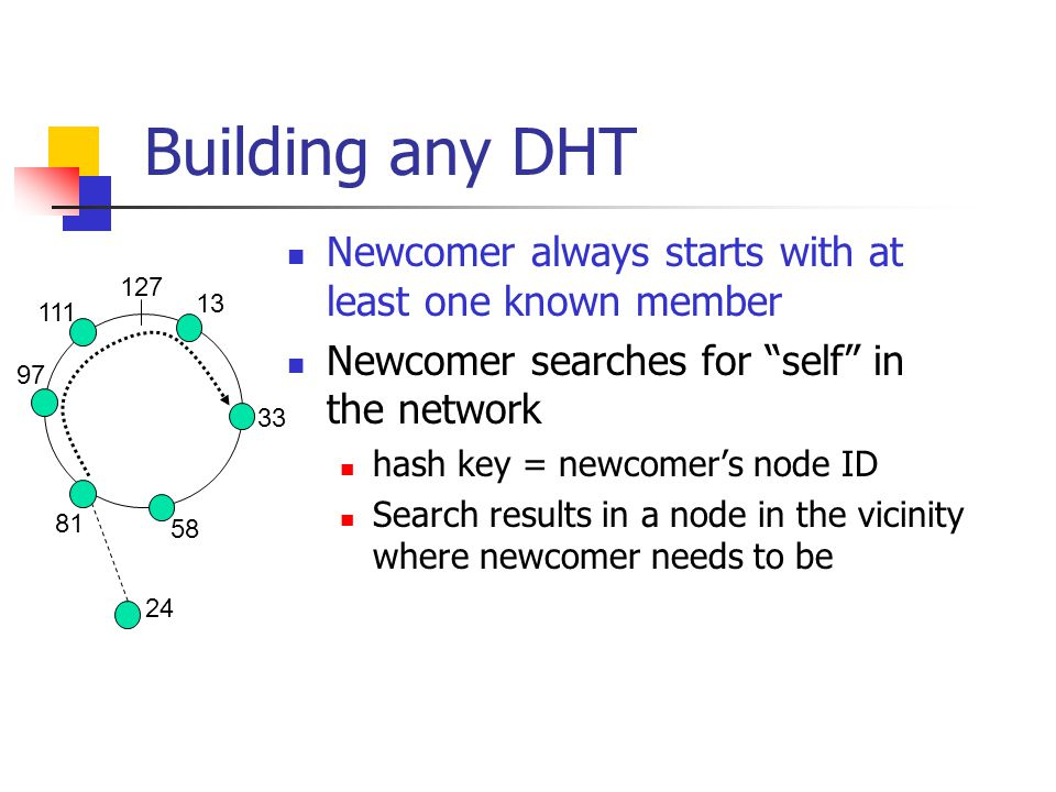 Building any DHT Newcomer always starts with at least one known member Newcomer searches for self in the network hash key = newcomer's node ID Search results in a node in the vicinity where newcomer needs to be 81 13 33 58 97 111 127 24