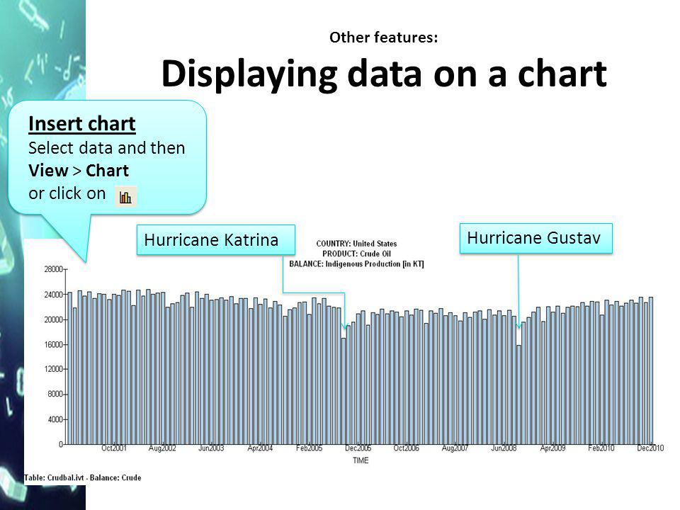 Other features: Displaying data on a chart Insert chart Select data and then View > Chart or click on Insert chart Select data and then View > Chart or click on Hurricane Katrina Hurricane Gustav