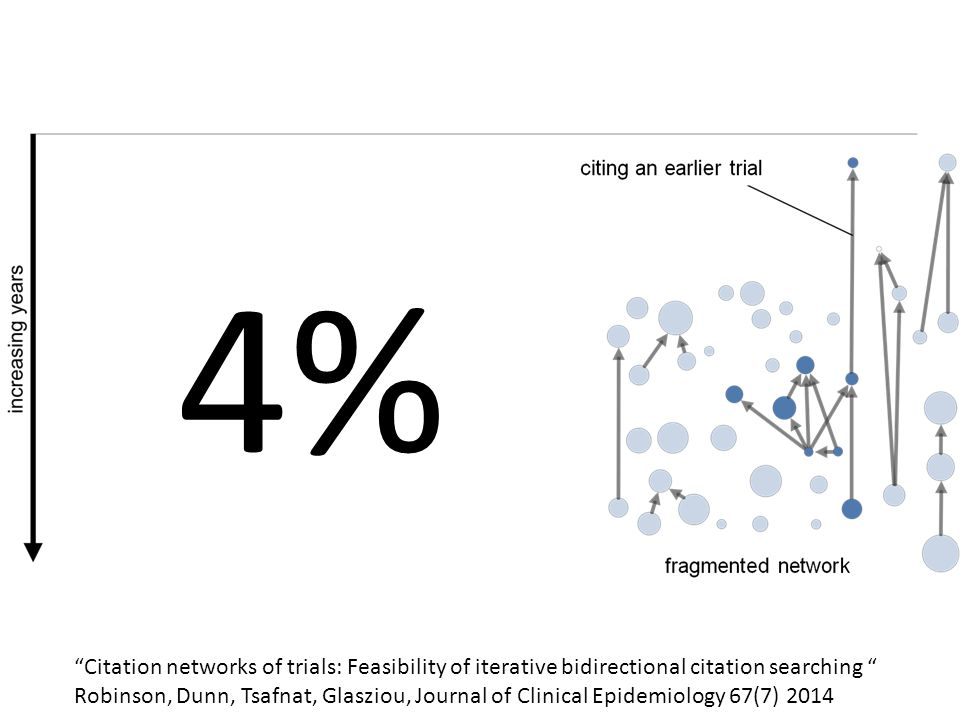 "4% ""Citation networks of trials: Feasibility of iterative bidirectional citation searching "" Robinson, Dunn, Tsafnat, Glasziou, Journal of Clinical Ep"