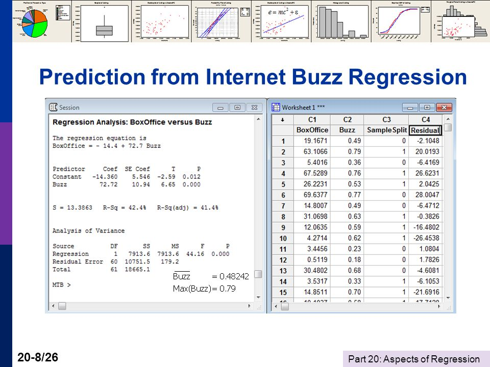 Part 20: Aspects of Regression 20-8/26 Prediction from Internet Buzz Regression
