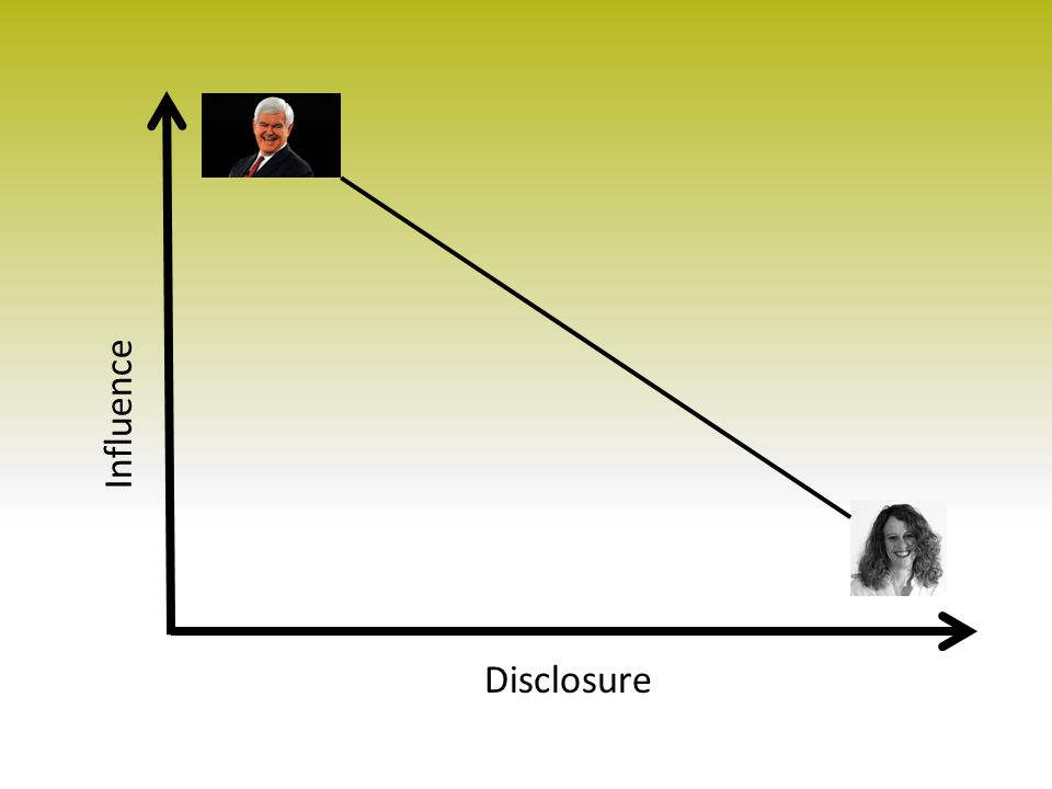 Influence Disclosure