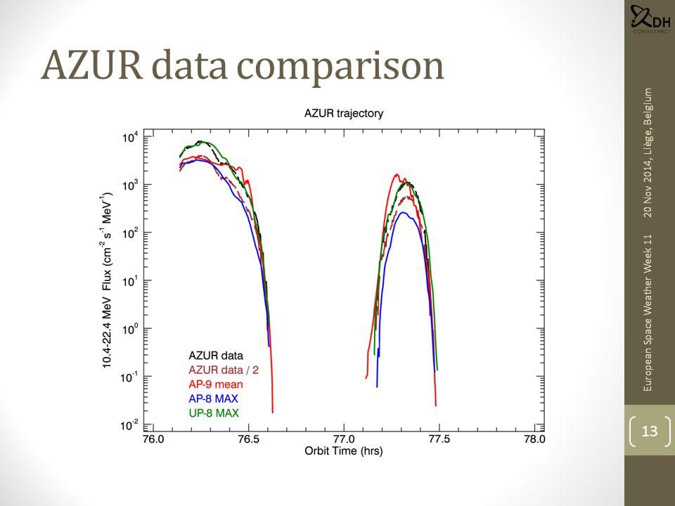 AZUR data comparison European Space Weather Week 11 13 20 Nov 2014, Liège, Belgium