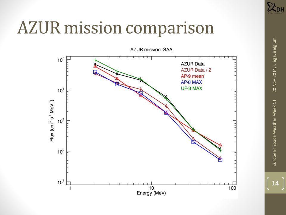 AZUR mission comparison European Space Weather Week 11 14 20 Nov 2014, Liège, Belgium