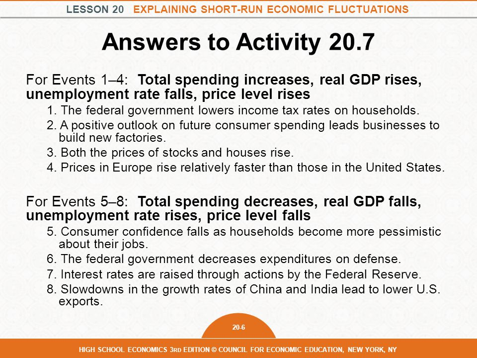 LESSON 20 EXPLAINING SHORT-RUN ECONOMIC FLUCTUATIONS 20-6 HIGH SCHOOL ECONOMICS 3 RD EDITION © COUNCIL FOR ECONOMIC EDUCATION, NEW YORK, NY Answers to Activity 20.7 For Events 1–4: Total spending increases, real GDP rises, unemployment rate falls, price level rises 1.