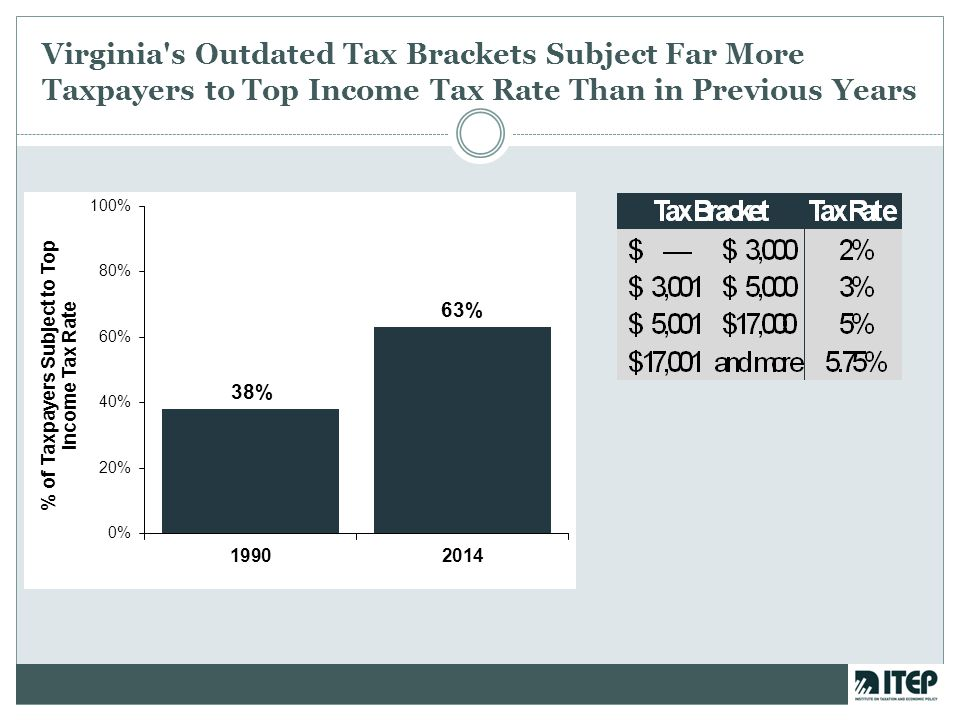 Virginia's Outdated Tax Brackets Subject Far More Taxpayers to Top Income Tax Rate Than in Previous Years