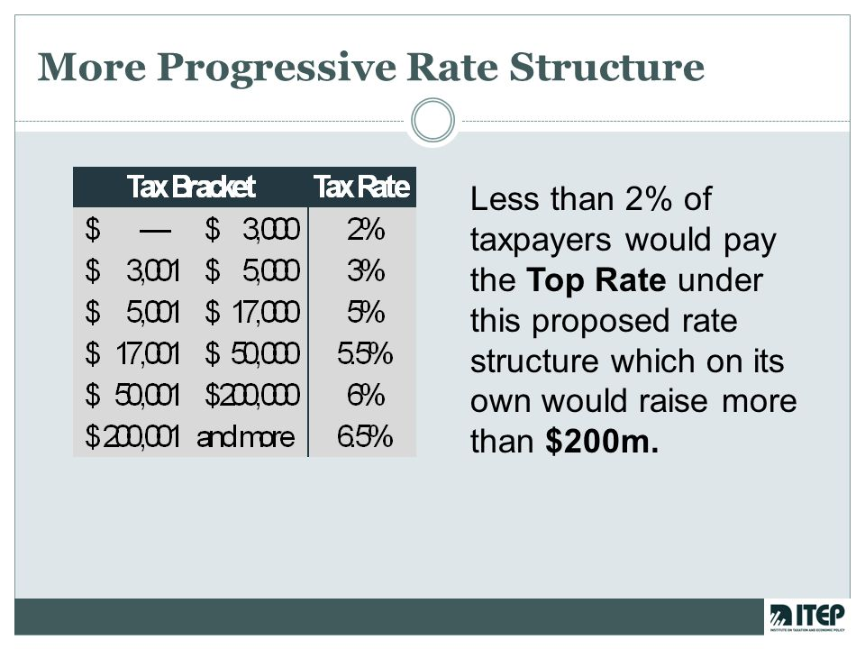 More Progressive Rate Structure Less than 2% of taxpayers would pay the Top Rate under this proposed rate structure which on its own would raise more than $200m.