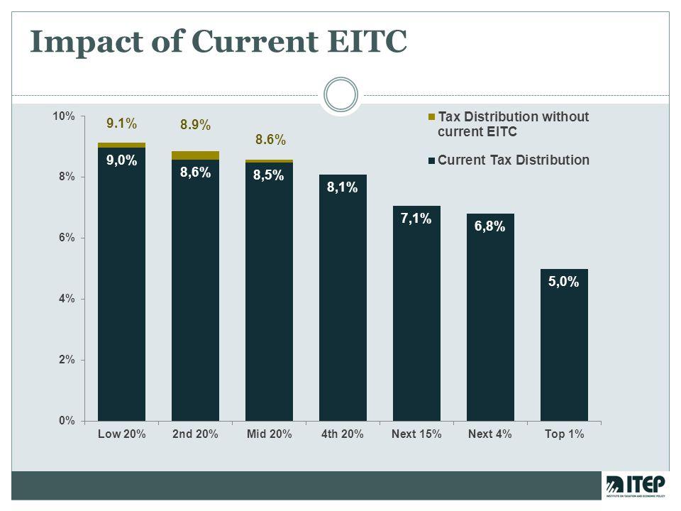Impact of Current EITC
