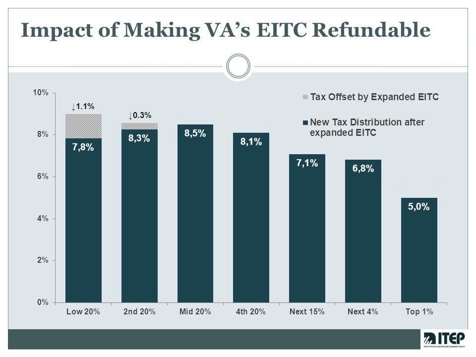 Impact of Making VA's EITC Refundable