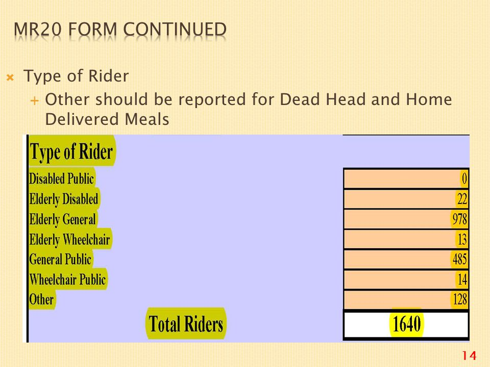  Type of Rider  Other should be reported for Dead Head and Home Delivered Meals 14