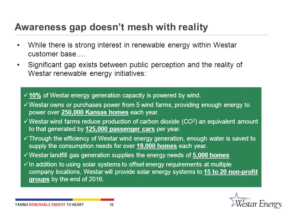 TAKING RENEWABLE ENERGY TO HEART 10 Awareness gap doesn't mesh with reality While there is strong interest in renewable energy within Westar customer base….