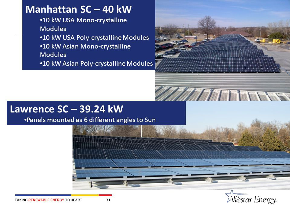 Manhattan SC – 40 kW 10 kW USA Mono-crystalline Modules 10 kW USA Poly-crystalline Modules 10 kW Asian Mono-crystalline Modules 10 kW Asian Poly-crystalline Modules Lawrence SC – 39.24 kW Panels mounted as 6 different angles to Sun TAKING RENEWABLE ENERGY TO HEART 11