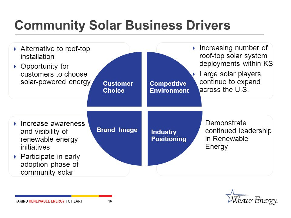 Community Solar Business Drivers TAKING RENEWABLE ENERGY TO HEART 16  Demonstrate continued leadership in Renewable Energy  Increase awareness and visibility of renewable energy initiatives  Participate in early adoption phase of community solar  Increasing number of roof-top solar system deployments within KS  Large solar players continue to expand across the U.S.