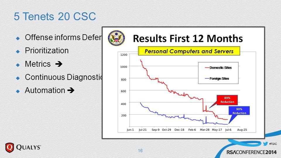 #RSAC 5 Tenets 20 CSC  Offense informs Defense  Prioritization  Metrics   Continuous Diagnostics and Mitigation  Automation  16