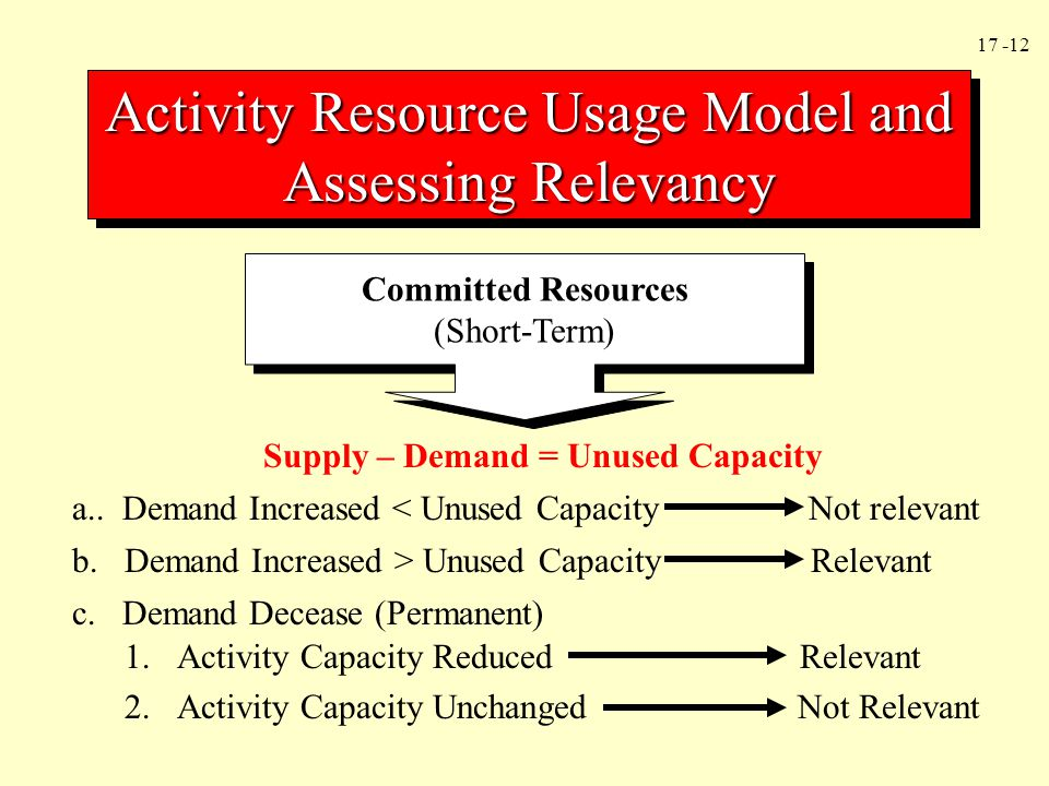 17 -12 Activity Resource Usage Model and Assessing Relevancy Committed Resources (Short-Term) Committed Resources (Short-Term) Supply – Demand = Unuse