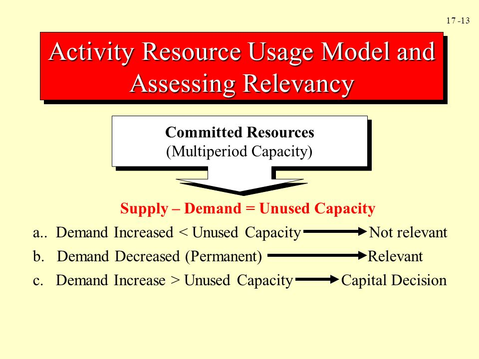 17 -13 Activity Resource Usage Model and Assessing Relevancy Committed Resources (Multiperiod Capacity) Committed Resources (Multiperiod Capacity) Sup