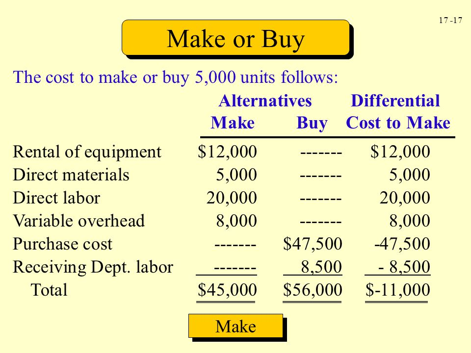 17 -17 Make or Buy Alternatives Differential Make Buy Cost to Make Rental of equipment$12,000------- $12,000 Direct materials5,000-------5,000 Direct